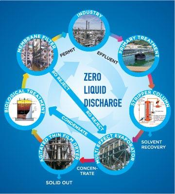 zero-liquid-discharge-zld
